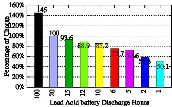 Lead Acid Capacity and discharge time