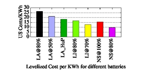Levelized Cost of different Batteries