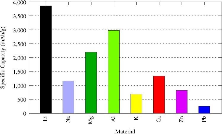Specific Capacity of Metals
